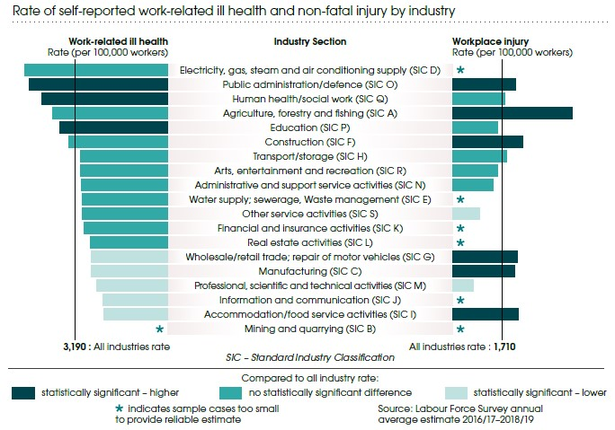 Work related ill health by industry statistics Great Britain
