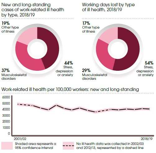 Work related ill health statistics Great Britain