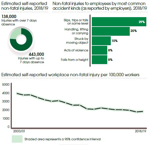 Workplace non fatal injuries statistics Great Britain