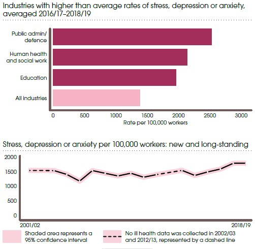 Workplace stress, depression, anxiety statistics Great Britain